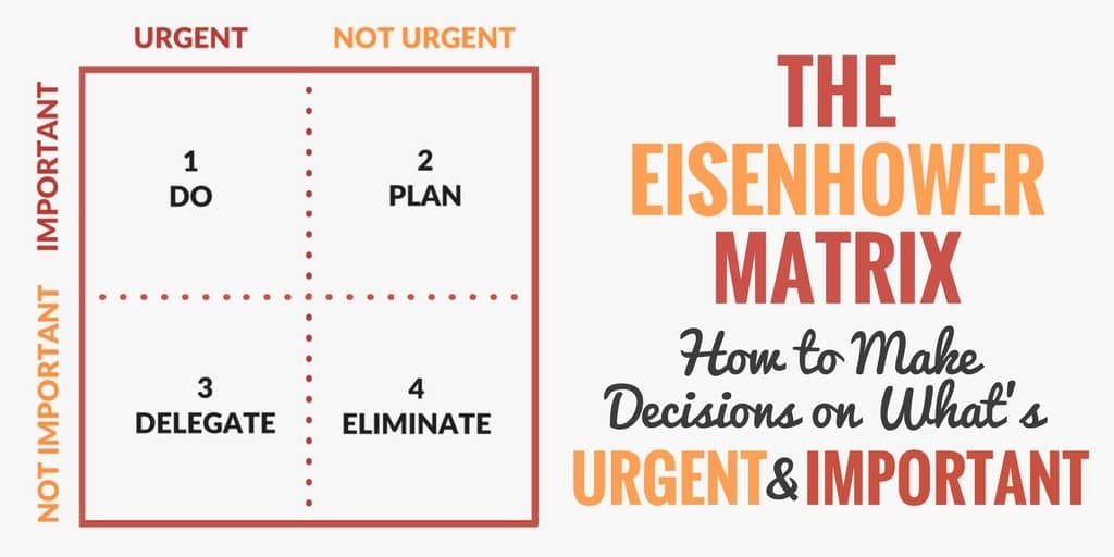 The Eisenhower Matrix ranks tasks by urgency and importance