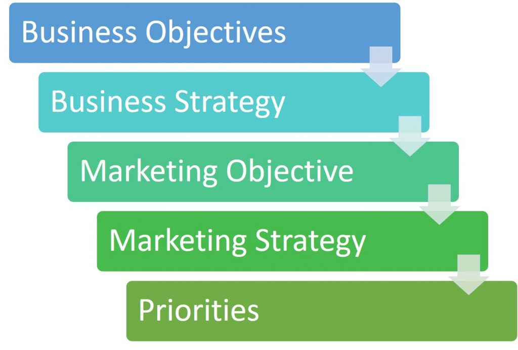 Business Objectives Business Strategy Marketing Objective  Marketing Strategy  Priorities